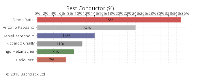 "Answers to ""Best Conductor"" in ""Bachtrack Opera Awards 2016: Best Conductor"" © 2016 Bachtrack Ltd"